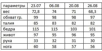 Результаты Гербал елены Захаровой 5 неделя