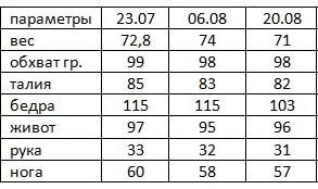 Результаты Гербал Елены Захаровой 4 неделя