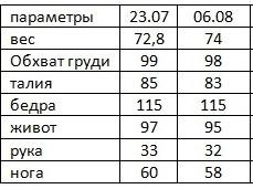 Результаты Гербал елены Захаровой 2 неделя