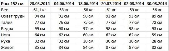 отличные результаты Гербалайф 2014
