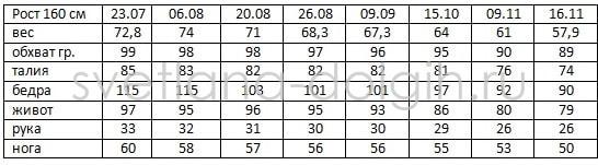Результаты Гербал Елены Захаровой 16 неделя