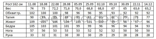 Гербал для похудения - результаты до и после