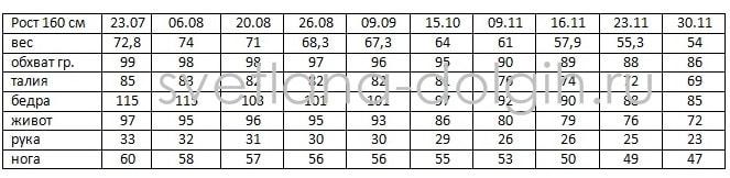 Результаты Гербал Елены Захаровой 18 неделя
