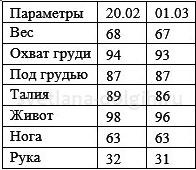 Результаты снижения веса 2015