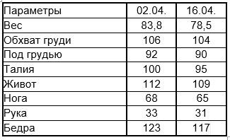 Дневник снижения веса с Гербал Галины Момот