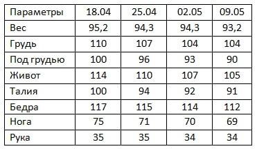 результат Гербал за 3 недели Ирины Осиповой