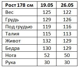 rezultaty-herbalife-eleny-semenovoj-1-nedelya_mini