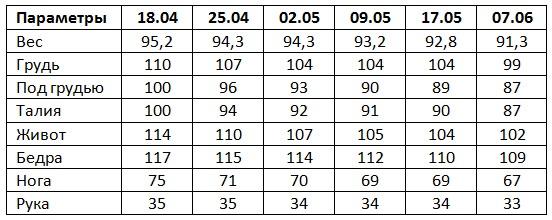 Результаты Гербалайф 7 неделя, Ирина Осипова