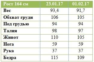 Результаты Гербал Анжелы Дубровской, 1 неделя