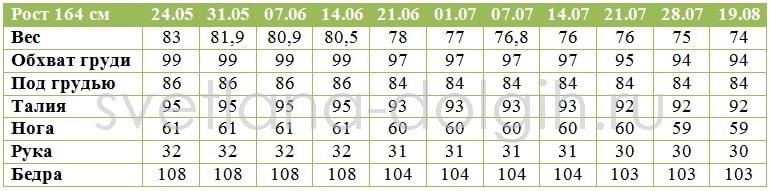 Результаты Гербал за 12 недель Светланы Бабич