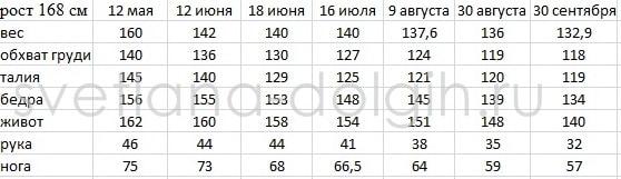 результаты и замеры Гербал Оксана Зудихина