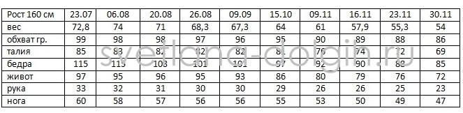 резудьтаты гербалайф до и после 2014 год