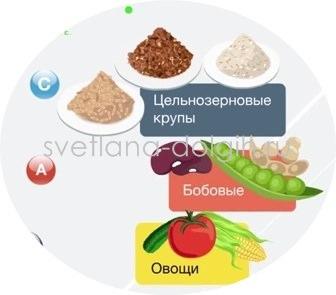 slozhnyje-uglevody_mini