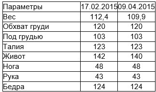 Дневник снижения веса с Гербал Светланы Никулиной
