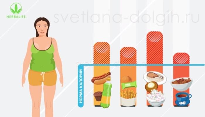 Как быстро похудеть женщинам за 50
