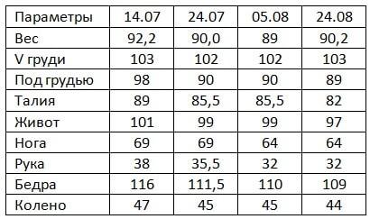 Замеры и результаты Гербал Юли К.