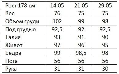 Результаты Гербал 2 неделя Евгений