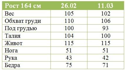 Результат Гербал Ирины Кондратович за 2 недели
