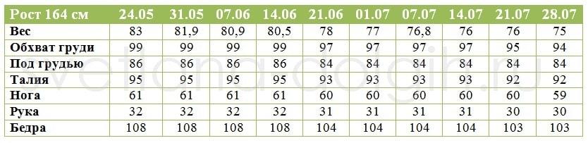 Результаты Светланы за 2 месяца - минус 8 кг